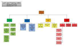 Project Management Wbs Template Excel by Uat Testing Work Breakdown Structure