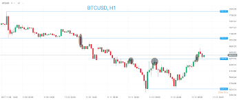 quote btcusd bitcoin looks to recover as dash makes new all time high