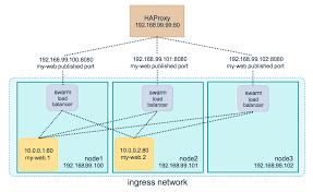 tutorial docker nginx use swarm mode routing mesh docker documentation