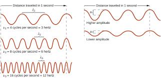 uv l short and long wavelength 6 1 electromagnetic energy chemistry