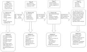 acc aha guidelines for the evaluation and management of chronic