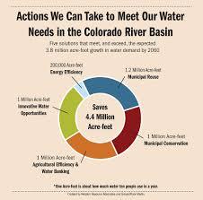 Power Of Attorney Colorado by Colorado River Basin Western Resource Advocates