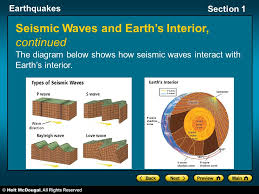 Mississippi what type of seismic waves travel through earth images Earthquakes section 1 section 1 how and where earthquakes happen jpg