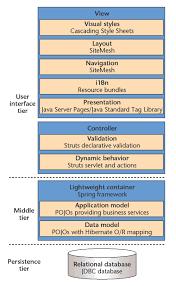 a hike through post ejb j2ee web application architecture