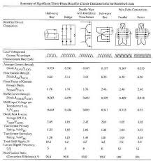 a comparison of the different types of rectifier circuits