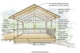 covered porch plans screened in porch plans screened in porch plans the diagram