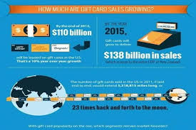 how much are gift cards how gift card sales are gaining momentum infographic paycorp