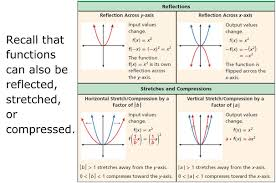 transformation homework sheet