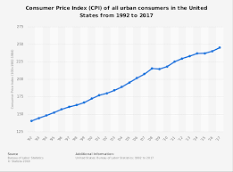 usa statistics bureau usa consumer price index cpi 1992 2017 timeline