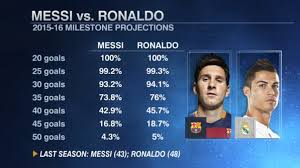 la liga table 2016 17 top scorer ronaldo or messi who will score more goals in this la liga news
