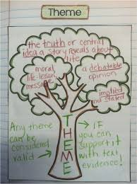theme tree interactive notebook linky party five for friday anchor charts