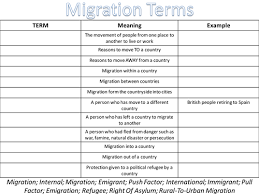 migrations key terms and push pull factors by geg60130 teaching