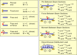 Beam Deflection Table by Mechanics Ebook Indeterminate Beam Structures
