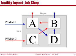 facility layout design jobs job shop flow shop and group shop ppt video online download