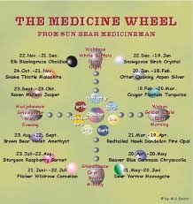 the circle and the meaning sun medicine