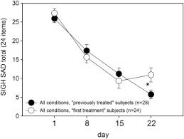 ls for seasonal affective disorder reviews the effects of blue enriched light treatment compared to standard