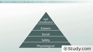 the needs theory motivating employees with maslow u0027s hierarchy of