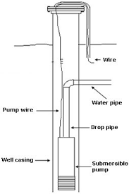 how to shock chlorinate sanitize wells residential well water