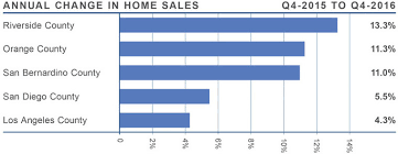 California Real Estate Market Southern California Real Estate Market Update Windermere Blog