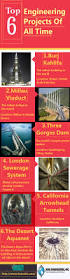 top 25 best civil engineering projects ideas on pinterest