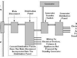 extraordinary generator automatic transfer switch ats wiring