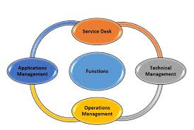 Service Desk Courses Itil Foundation Exam 5 Things You Need To Know Master Of