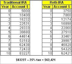 Ira Rmd Table 401k Rmd Table Brokeasshome Com