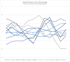 Aa Baggage Fee by Airfares Are Cheaper But Passengers Pay More U2013 The Invisible Hand