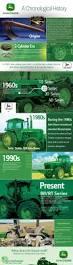 más de 25 ideas increíbles sobre tractores compactos john deere en