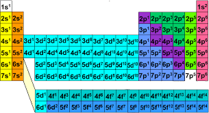 Blocks On The Periodic Table Don U0027t Understand The Periodic Table It U0027s Just A Quantum Truth