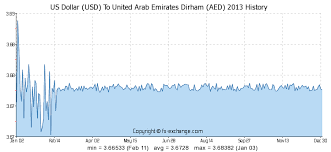 To Usd 20000 Usd Us Dollar Usd To United Arab Emirates Dirham Aed