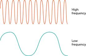 measuring waves ck 12 foundation