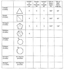Interior Angles Of Polygon Grade 8 Geometry Investigation Rene Rix