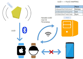 tutorial android beacon library nearables wearables connecting beacons with smartwatches
