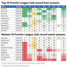 premier league table over the years alternative premier league tables who wins after 25 years of goals