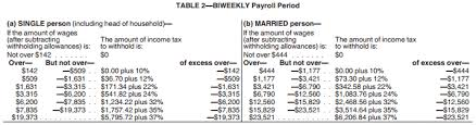 federal tax tables single irs 2018 tax tables and tax brackets 2018 federal income tax 2018