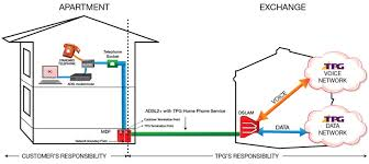 tpg adsl2 with home phone line rental plans bundle and save