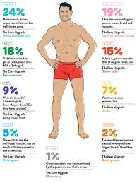 Parts Of The Face Anatomy What Part Of Men U0027s Bodies Do Women Find Sexiest Gq