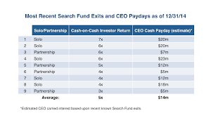 search fund searchfund org entrepreneurship through acquisition