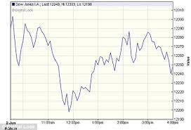 Dow Jones Help Desk Us Economy More Stock Market Falls After U0027awful U0027 Jobless Figures