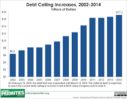 Fiscal Year 2014 National Debt Borrowing And The Federal Debt