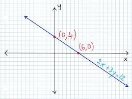 how to graph linear equations in excel mac tessshlo