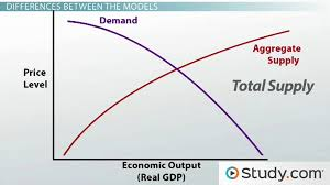 supply and demand curves in the classical model and keynesian