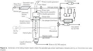 academic onefile document heterogeneous oxidation by ozone of