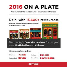 Popular Trends 2016 by This Is How Indians Ate In 2016 According To Zomato