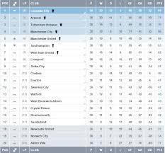 Prime League Table Fantasy Premier League Tips The Best Defences And Defenders