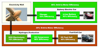 Ev File Battery Ev Vs Hydrogen Ev Png Wikimedia Commons