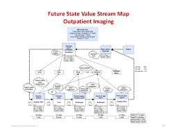 Value Stream Map 2014 The Karen Martin Group Inc 37 Future State Value Stream Map U2026