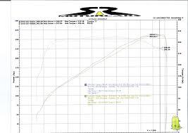 lexus ls430 y pipe tanabe usa r u0026d blog all posts tagged u0027dyno u0027