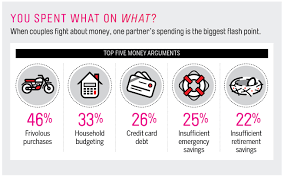 new survey sheds light on what married couples fight about most